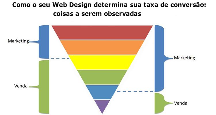 Como Agencia Web Design determina sua taxa de conversão